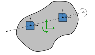 Two sensors spanning a line: one dependency exists between the rotational axis.